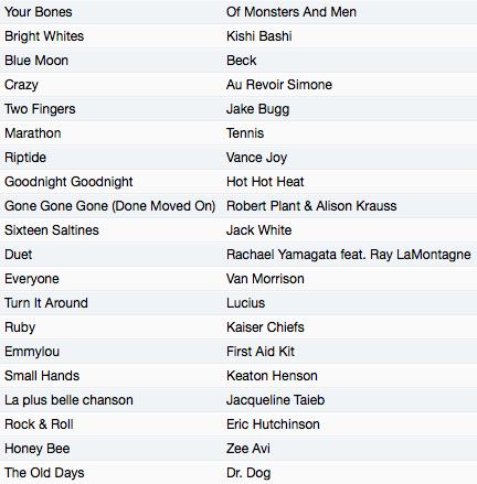 Playlist 2014 - 5. May